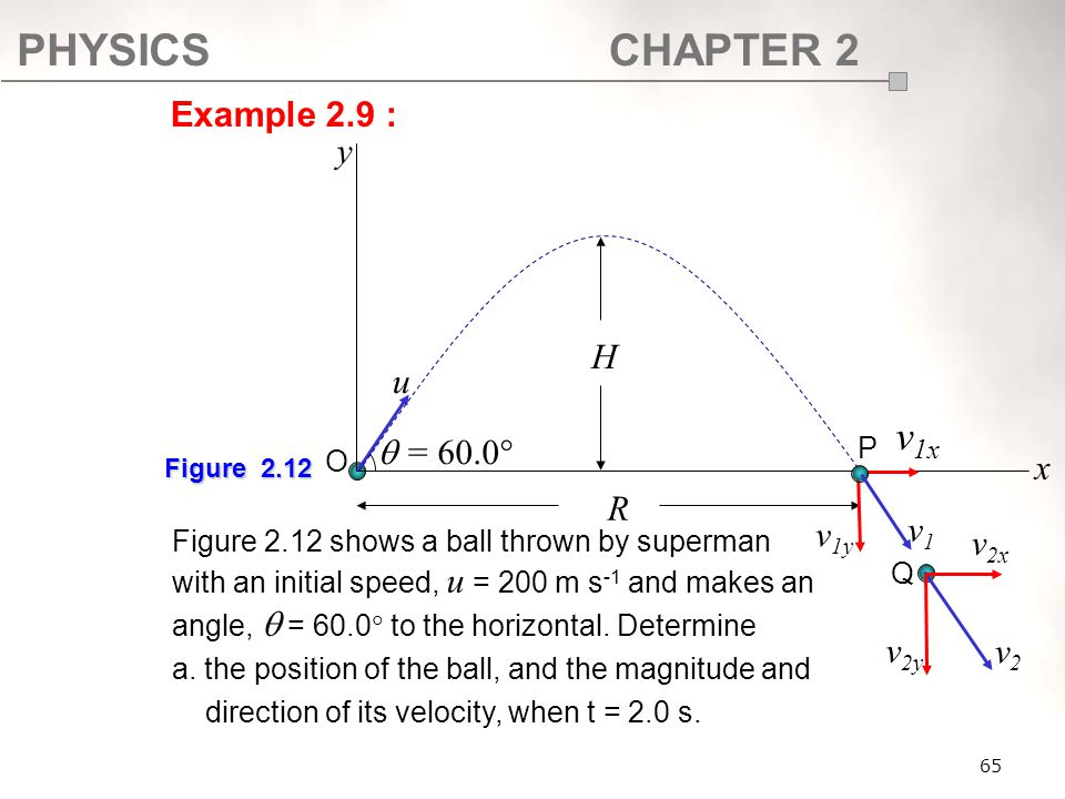 PHYSICSCHAPTER 2 65 Figure 2.12 shows a ball thrown by superman with an initial speed, u = 200 m s -1 and makes an angle,  = 60.0  to the horizontal