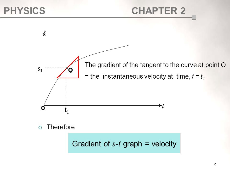 PHYSICSCHAPTER 2 9  Therefore Q s t 0 s1s1 t1t1 The gradient of the tangent to the curve at point Q = the instantaneous velocity at time, t = t 1 Gra