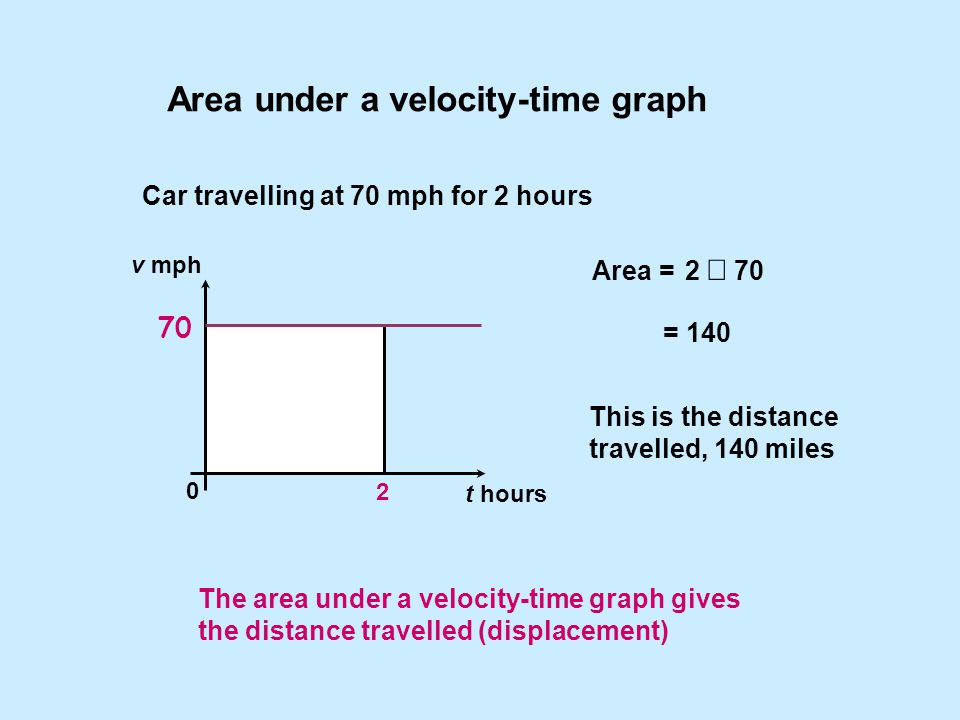 Area under a velocity-time graph Car travelling at 70 mph for 2 hours Area = This is the distance travelled, 140 miles 2  70 = 140 v mph t hours 0 2 70 The area under a velocity-time graph gives the distance travelled (displacement)