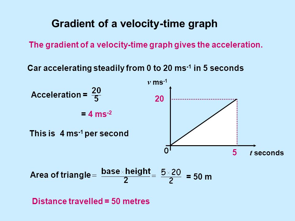 Car accelerating steadily from 0 to 20 ms -1 in 5 seconds Distance travelled = 50 metres = 50 m Acceleration = = 4 ms -2 v ms -1 t seconds 0 5 20 Area of triangle Gradient of a velocity-time graph This is 4 ms -1 per second The gradient of a velocity-time graph gives the acceleration.