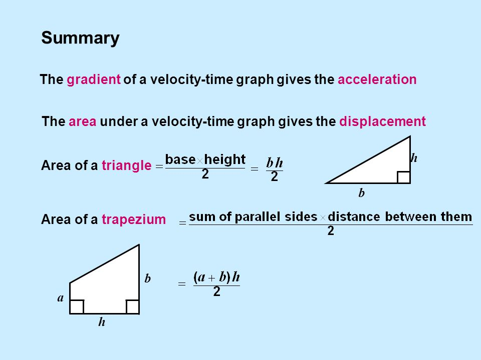 Summary The area under a velocity-time graph gives the displacement The gradient of a velocity-time graph gives the acceleration Area of a triangle Area of a trapezium b h b h a