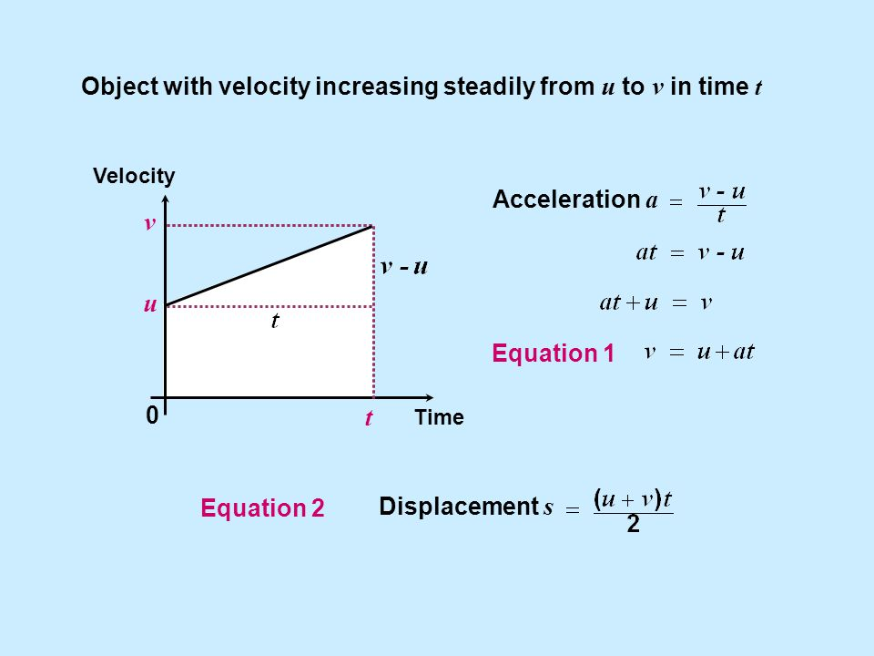 Object with velocity increasing steadily from u to v in time t Acceleration a Velocity Time 0 t u v Equation 1 Displacement s Equation 2