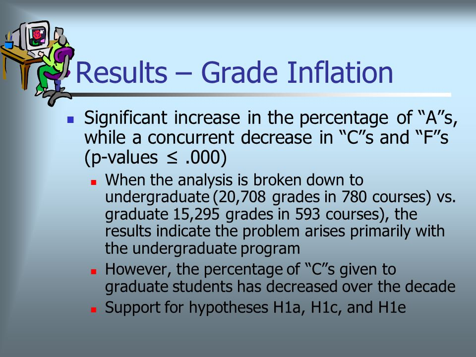Results – Grade Inflation Significant increase in the percentage of A s, while a concurrent decrease in C s and F s (p-values ≤.000) When the analysis is broken down to undergraduate (20,708 grades in 780 courses) vs.
