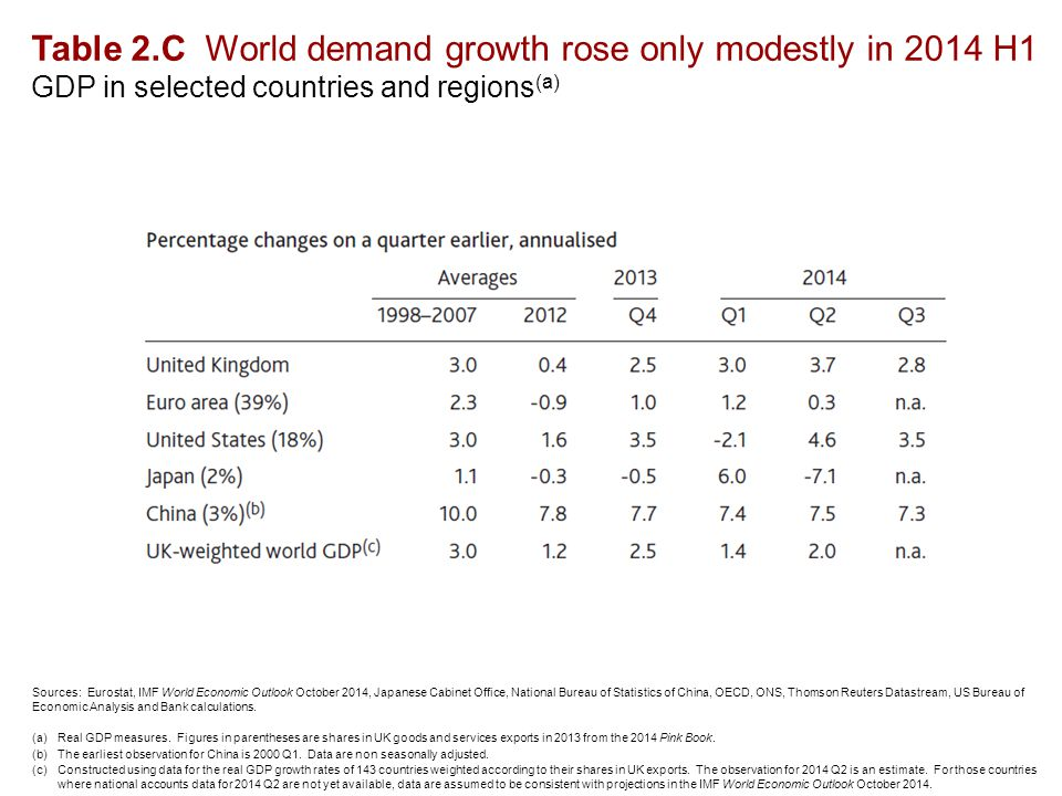 Table 2.C World demand growth rose only modestly in 2014 H1 GDP in selected countries and regions (a) Sources: Eurostat, IMF World Economic Outlook October 2014, Japanese Cabinet Office, National Bureau of Statistics of China, OECD, ONS, Thomson Reuters Datastream, US Bureau of Economic Analysis and Bank calculations.