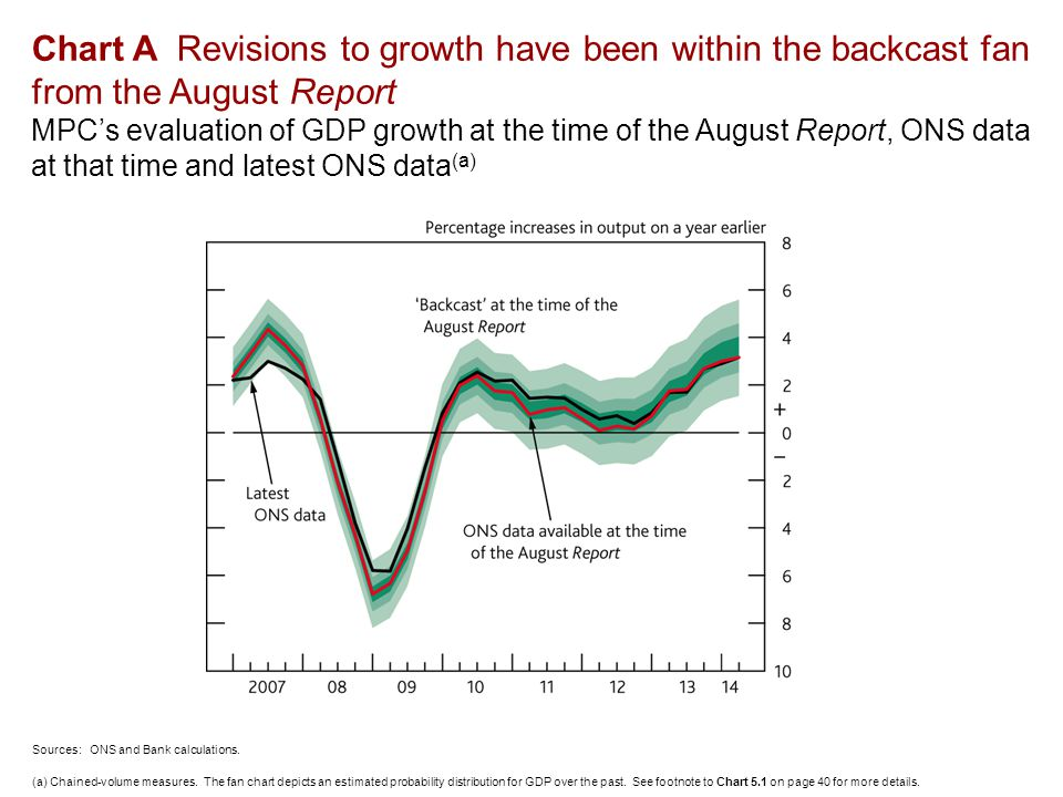 Chart A Revisions to growth have been within the backcast fan from the August Report MPC's evaluation of GDP growth at the time of the August Report, ONS data at that time and latest ONS data (a) Sources: ONS and Bank calculations.