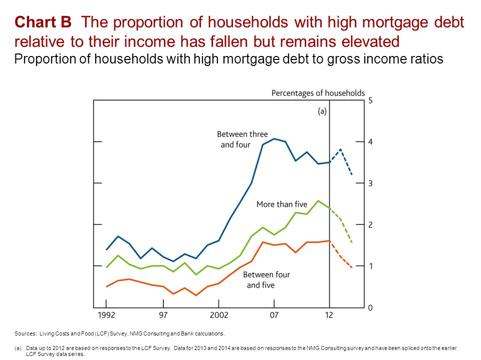 Chart B The proportion of households with high mortgage debt relative to their income has fallen but remains elevated Proportion of households with high mortgage debt to gross income ratios Sources: Living Costs and Food (LCF) Survey, NMG Consulting and Bank calculations.