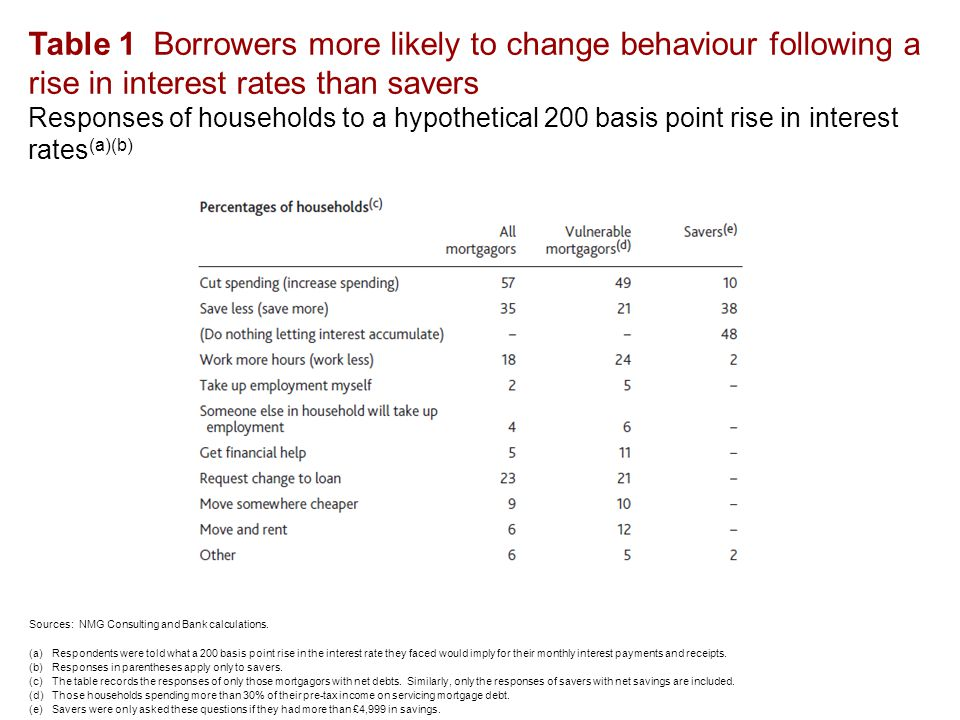 Table 1 Borrowers more likely to change behaviour following a rise in interest rates than savers Responses of households to a hypothetical 200 basis point rise in interest rates (a)(b) Sources: NMG Consulting and Bank calculations.