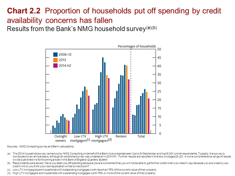 Chart 2.2 Proportion of households put off spending by credit availability concerns has fallen Results from the Bank's NMG household survey (a)(b) Sources: NMG Consulting survey and Bank calculations.