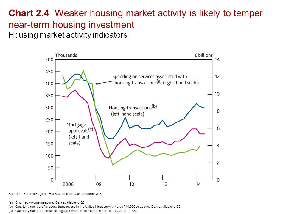 Chart 2.4 Weaker housing market activity is likely to temper near-term housing investment Housing market activity indicators Sources: Bank of England, HM Revenue and Customs and ONS.