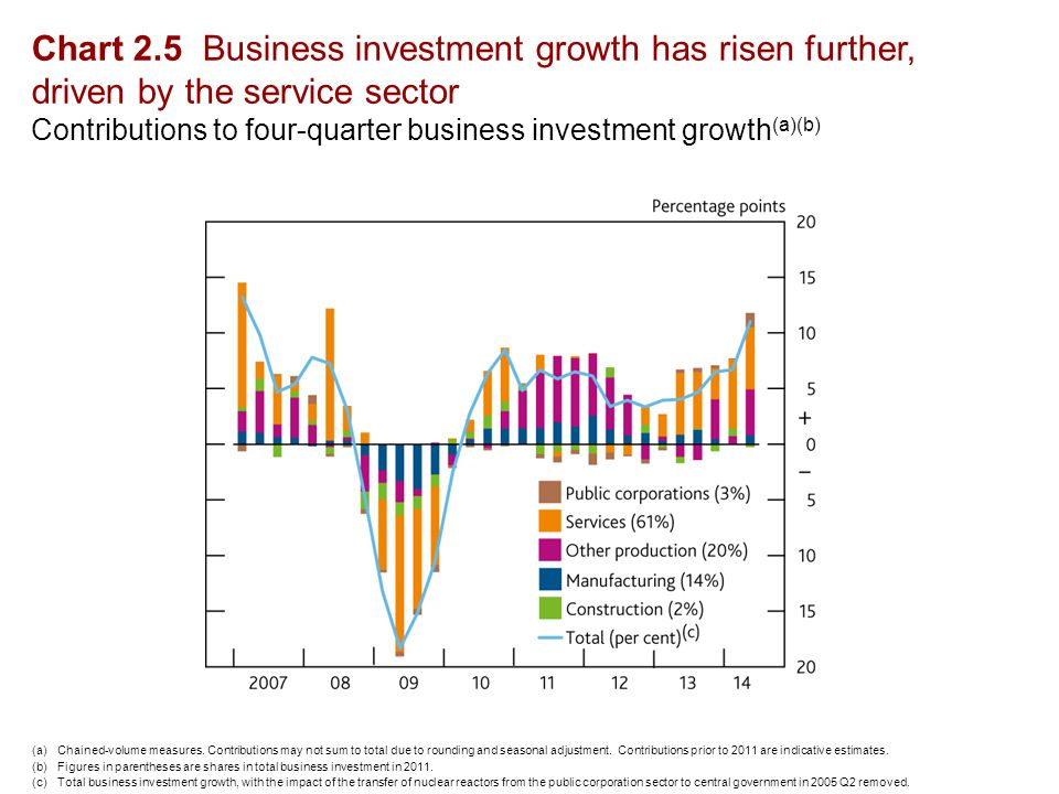 Chart 2.5 Business investment growth has risen further, driven by the service sector Contributions to four-quarter business investment growth (a)(b) (a)Chained-volume measures.