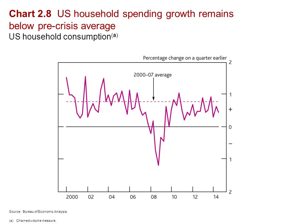 Chart 2.8 US household spending growth remains below pre-crisis average US household consumption (a) Source: Bureau of Economic Analysis.