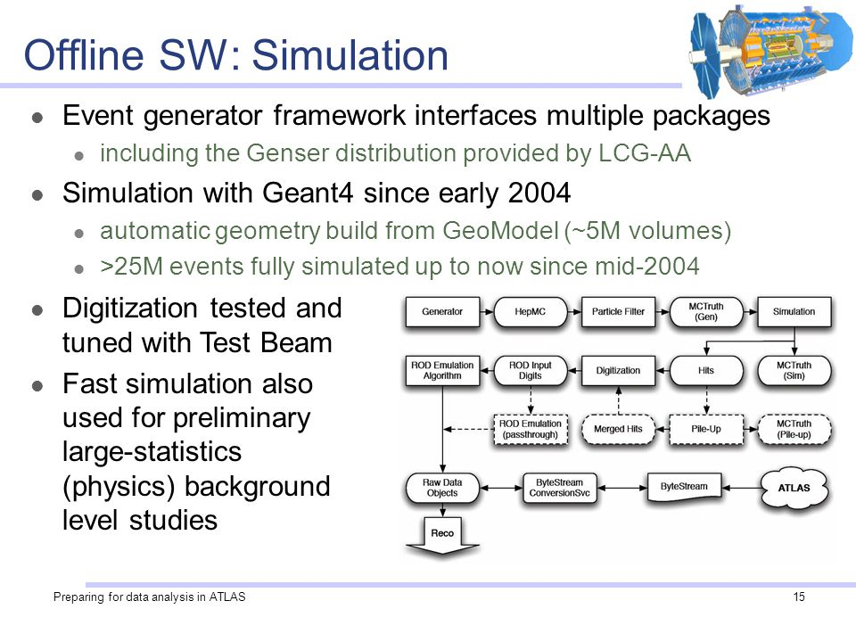 Preparing for data analysis in ATLAS15 Offline SW: Simulation Event generator framework interfaces multiple packages including the Genser distribution