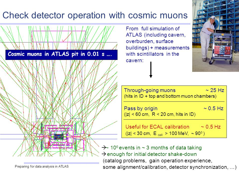 Preparing for data analysis in ATLAS26 Cosmic muons in ATLAS pit in 0.01 s ….
