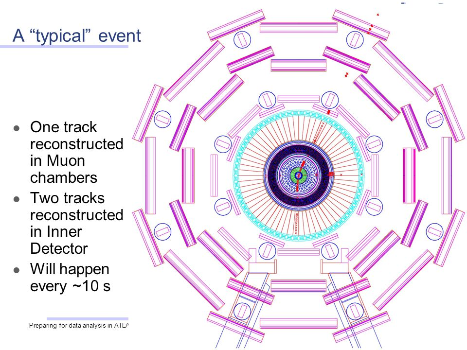 Preparing for data analysis in ATLAS27 One track reconstructed in Muon chambers Two tracks reconstructed in Inner Detector Will happen every ~10 s A ""
