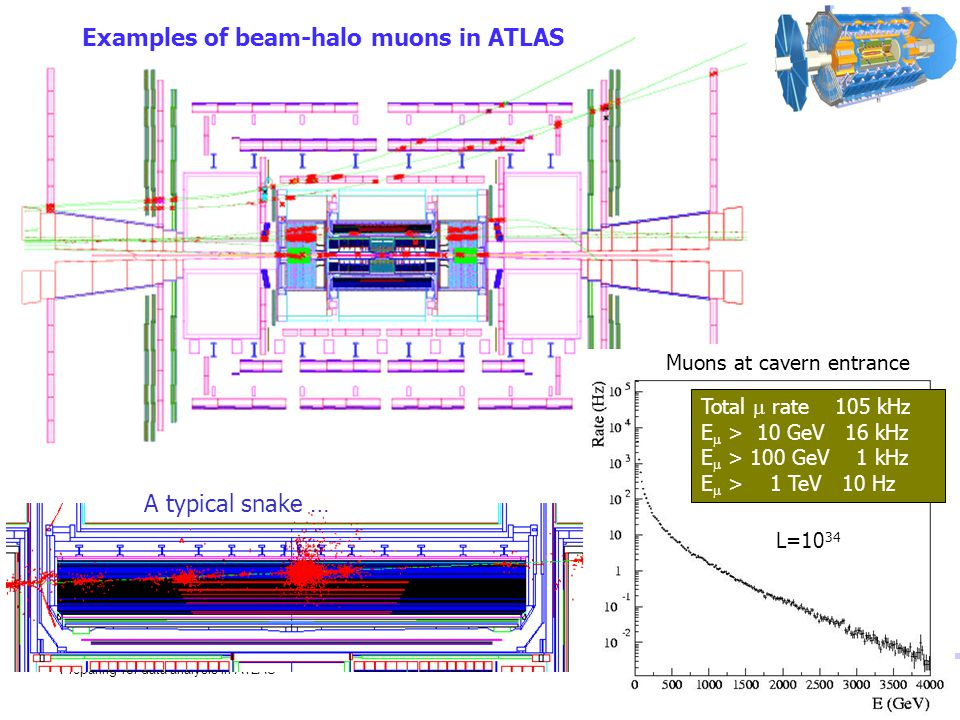 Preparing for data analysis in ATLAS29 Examples of beam-halo muons in ATLAS A typical snake … Total  rate 105 kHz E  > 10 GeV 16 kHz E  > 100 GeV 1