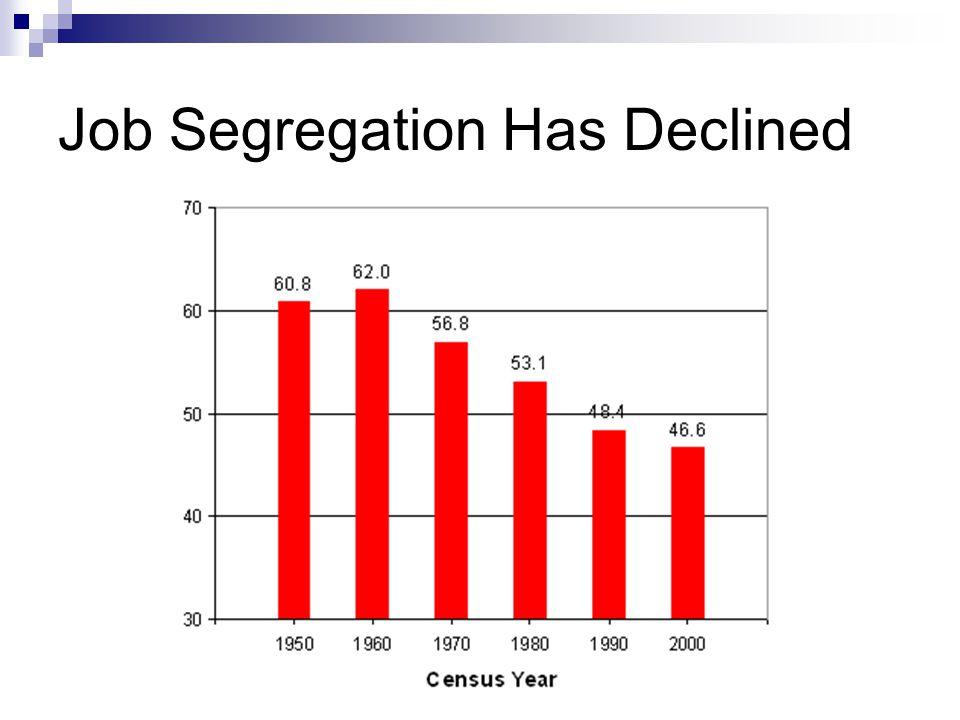 Job Segregation Has Declined
