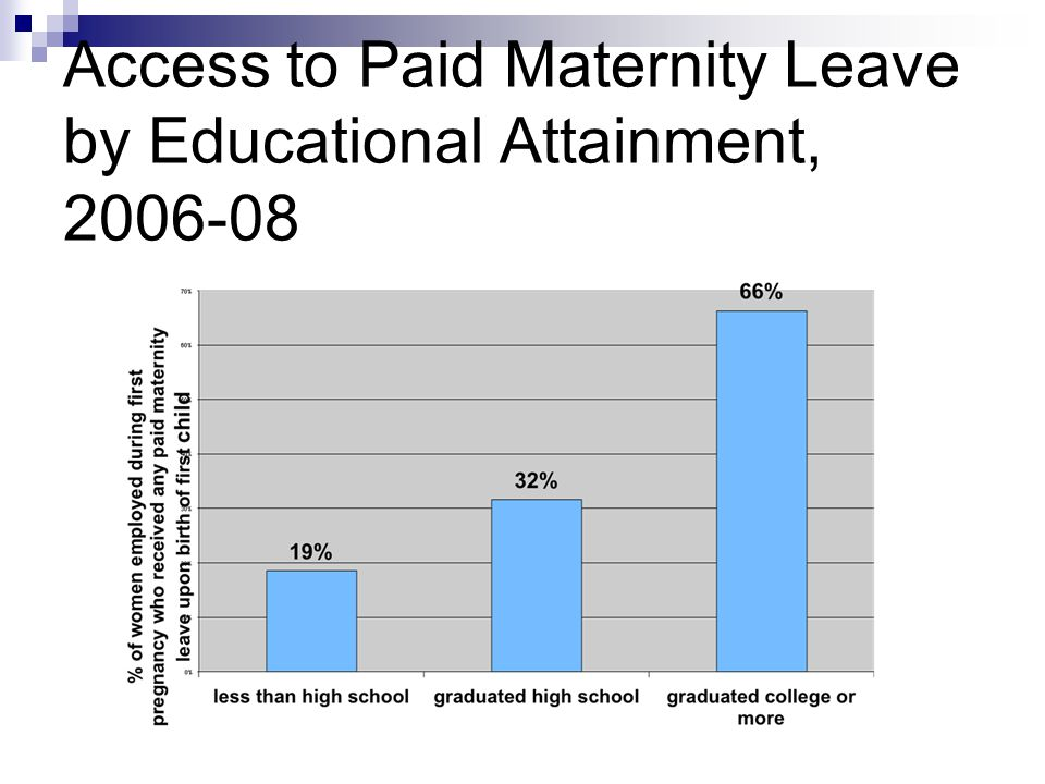 Access to Paid Maternity Leave by Educational Attainment, 2006-08