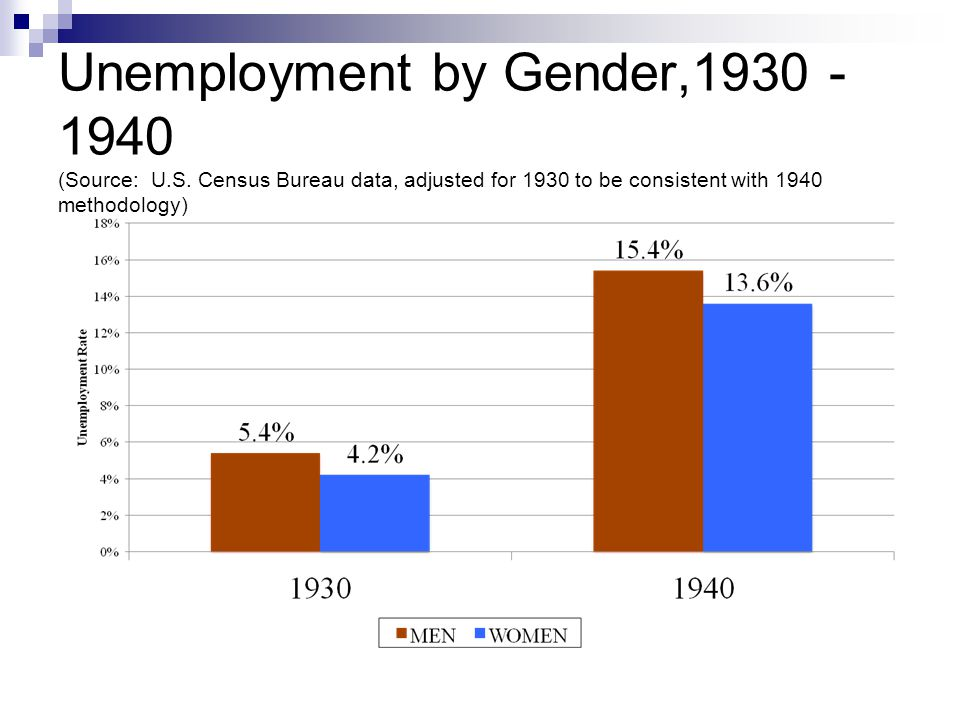 Depression set the context of FLSA Unemployment was higher for men Family wage ideal prevailed, with widespread marriage bars