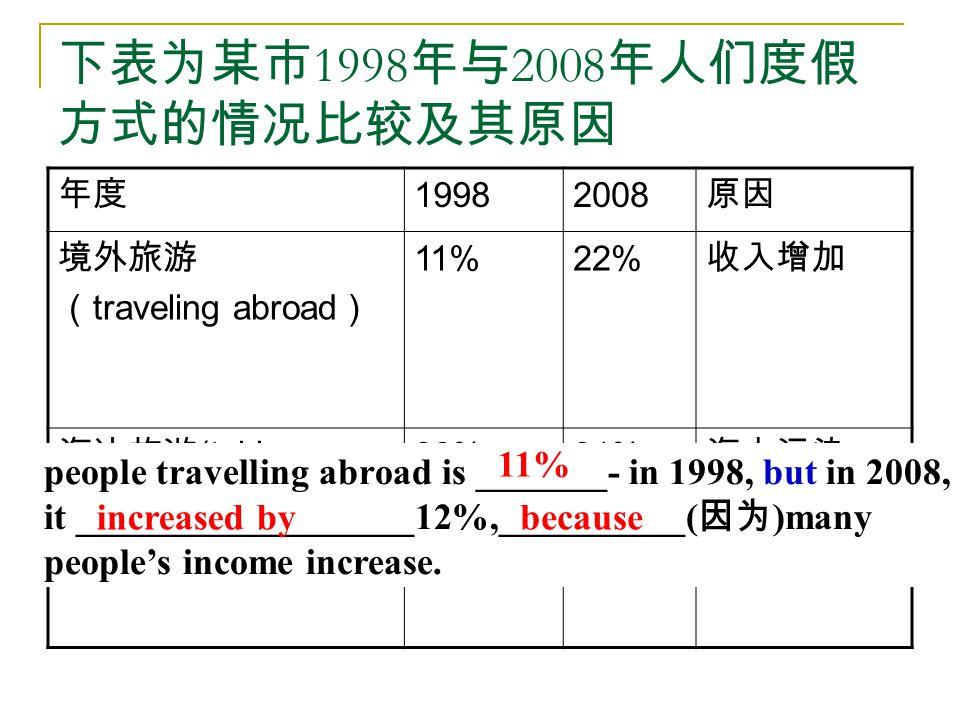 下表为某市 1998 年与 2008 年人们度假 方式的情况比较及其原因 年度 19982008 原因 境外旅游 ( traveling abroad ) 11%22% 收入增加 海边旅游 (taking holiday by seaside) 38%31% 海水污染 people travelling abroad is _______- in 1998, but in 2008, it __________________12%,__________( 因为 )many people's income increase.