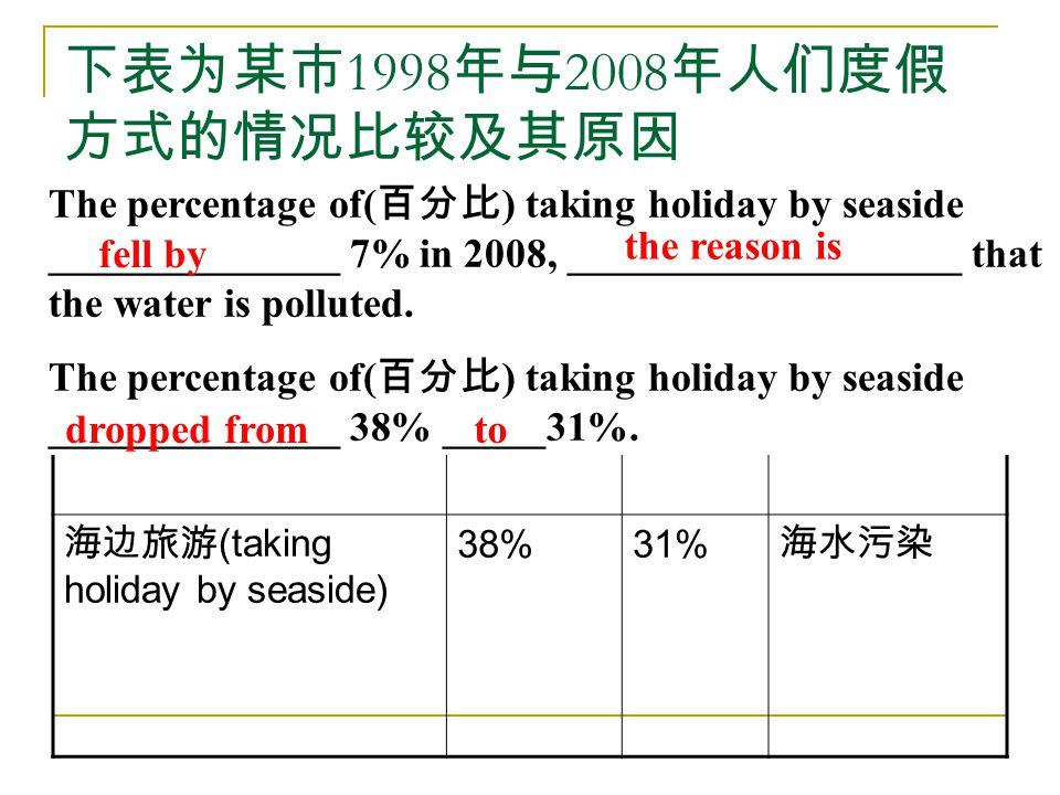 下表为某市 1998 年与 2008 年人们度假 方式的情况比较及其原因 年度 19982008 原因 境外旅游 ( traveling abroad ) 11%22% 收入增加 海边旅游 (taking holiday by seaside) 38%31% 海水污染 The percentage of( 百分比 ) taking holiday by seaside ______________ 7% in 2008, ___________________ that the water is polluted.