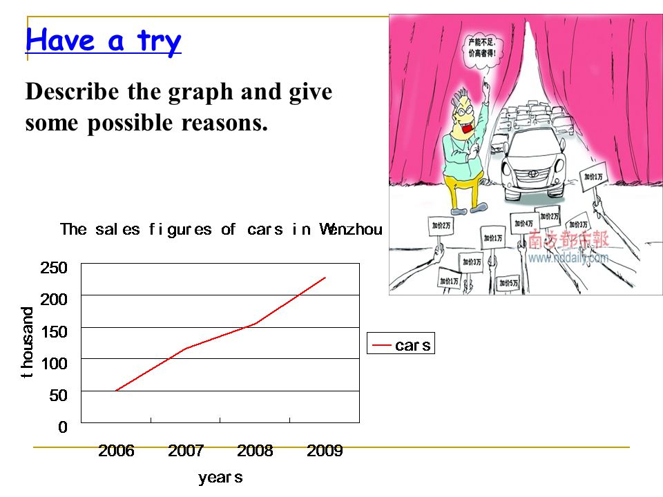 Have a try Describe the graph and give some possible reasons.