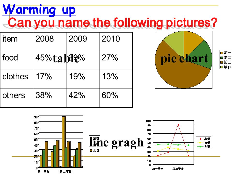 Warming up item200820092010 food45%39%27% clothes17%19%13% others38%42%60% tablepie chart line gragh