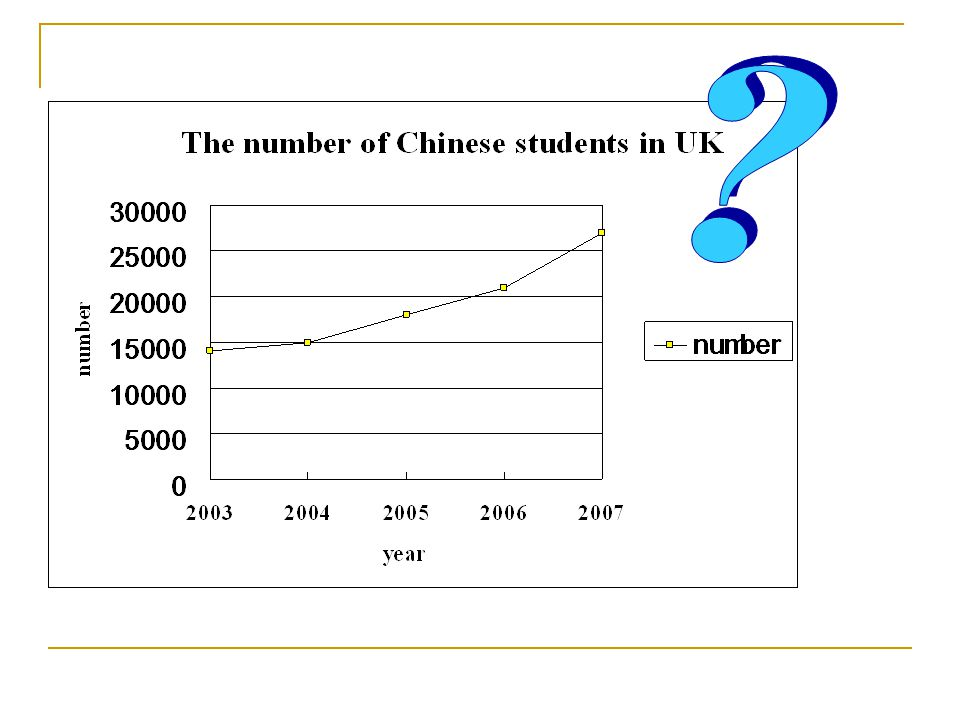  The graph ______ the number of Chinese students studying in UK.