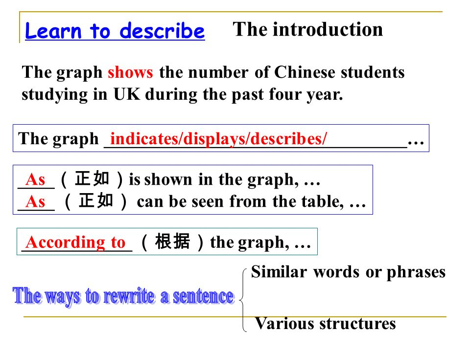 Learn to describe ____ (正如) is shown in the graph, … ____ (正如) can be seen from the table, … The introduction The graph _________________________________… The graph shows the number of Chinese students studying in UK during the past four year.