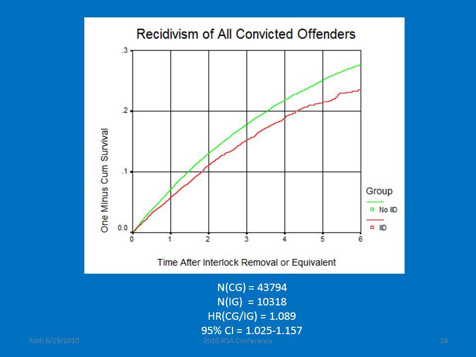 Roth 6/29/20102010 RSA Conference18 N(CG) = 43794 N(IG) = 10318 HR(CG/IG) = 1.089 95% CI = 1.025-1.157