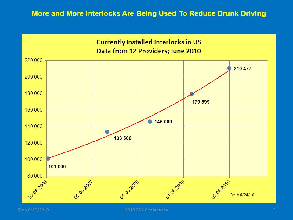 Roth 6/29/20102010 RSA Conference14 Evidence of Reductions in Drunk Driving Rates in New Mexico