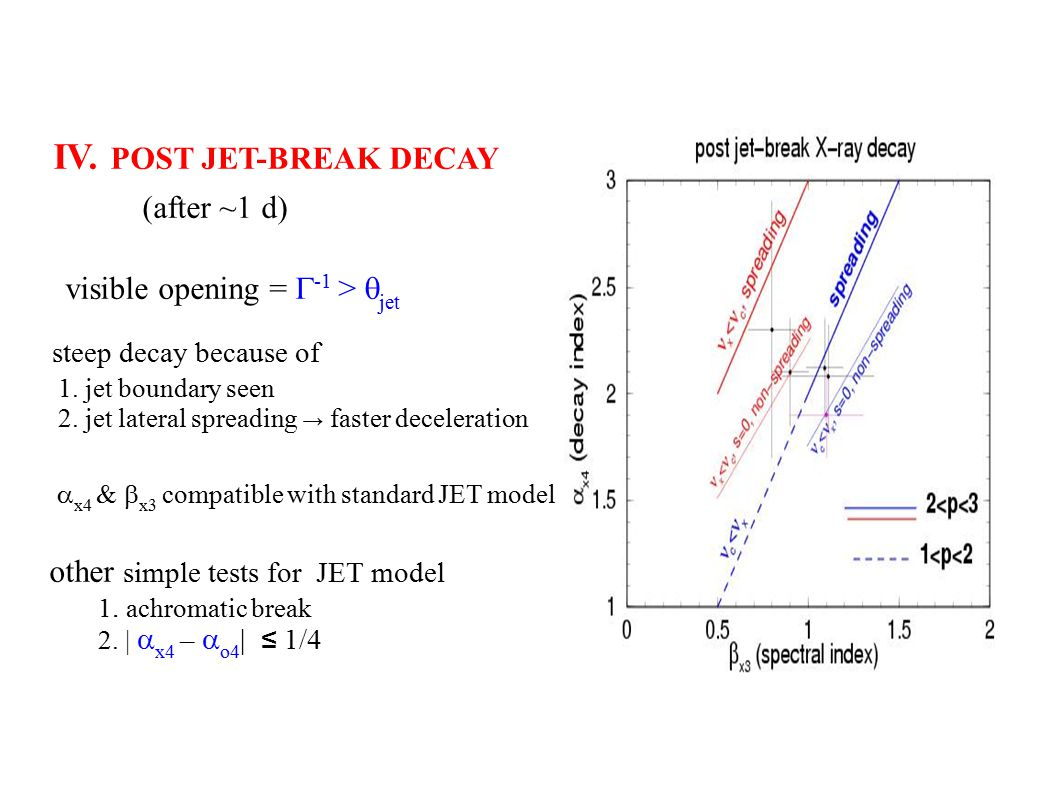 IV. POST JET-BREAK DECAY (after ~1 d) visible opening =  -1 >  jet steep decay because of 1.
