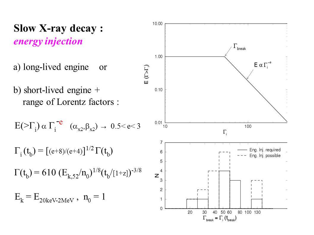 Г(t b ) = 610 (E k,52 /n 0 ) 1/8 (t b / [1+z] ) -3/8 Г i (t b ) = [ (e+8)/(e+4) ] 1/2 Г(t b ) E k = E 20keV-2MeV, n 0 = 1 Slow X-ray decay : energy injection a) long-lived engine or b) short-lived engine + range of Lorentz factors : E(>Г i )   i - e (  x2,  x2 ) → 0.5< e< 3