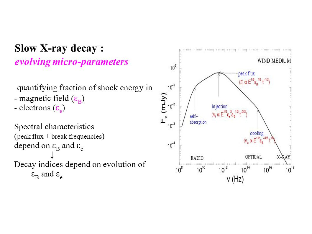 Slow X-ray decay : evolving micro-parameters quantifying fraction of shock energy in - magnetic field  B   - electrons  e   Spectral characteristics ( peak flux + break frequencies ) depend on  B and  e ↓ Decay indices depend on evolution of  B and  e