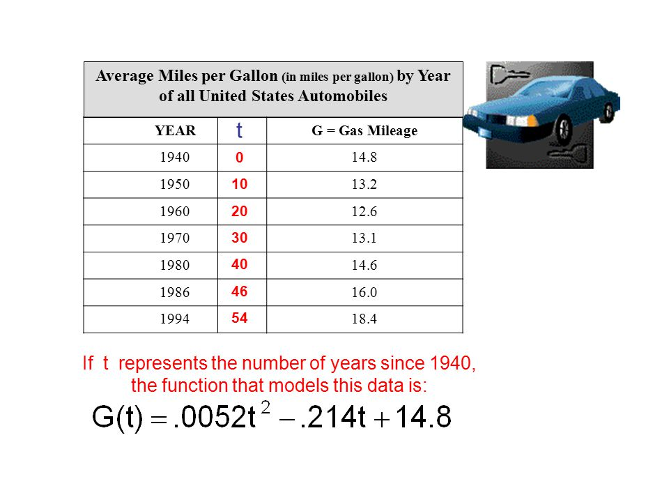 Average Miles per Gallon (in miles per gallon) by Year of all United States Automobiles YEARG = Gas Mileage 194014.8 195013.2 196012.6 197013.1 198014