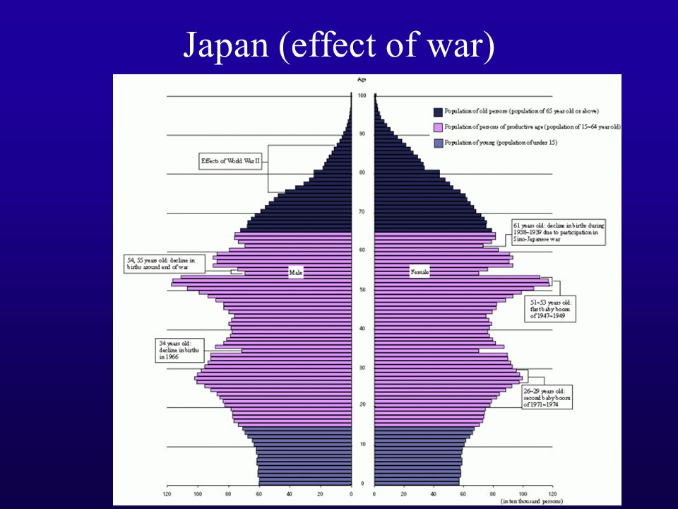 Japan (effect of war)