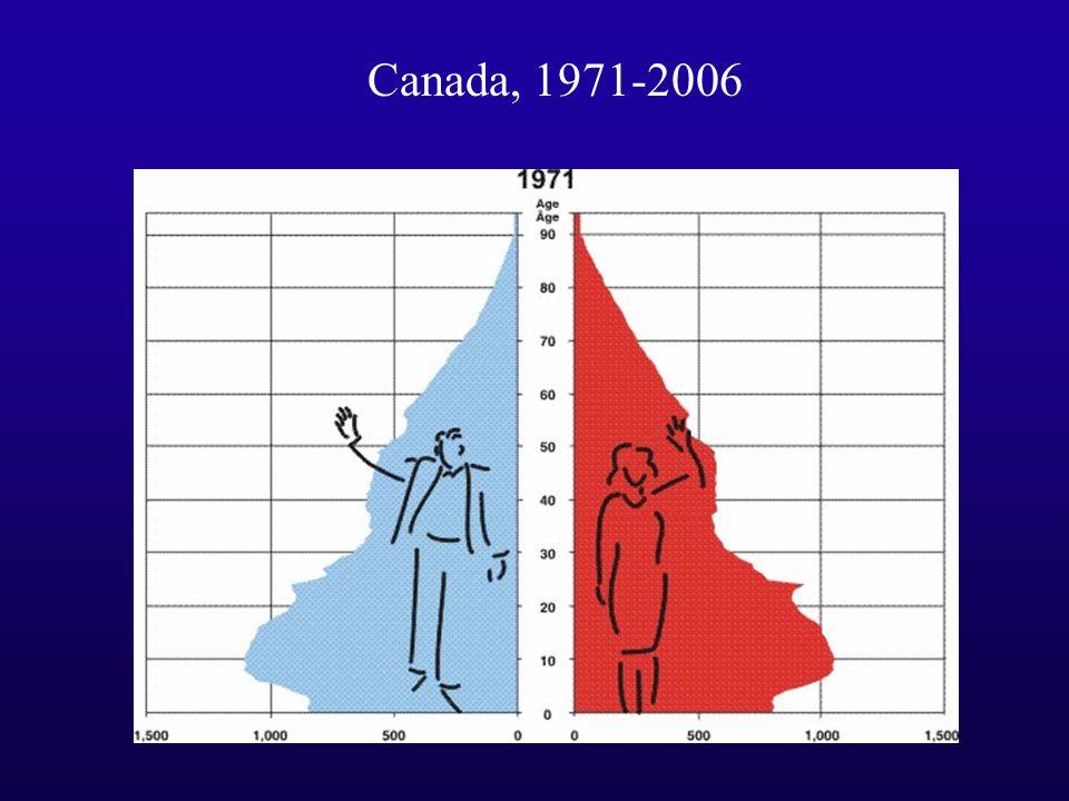 Canada, 1971-2006