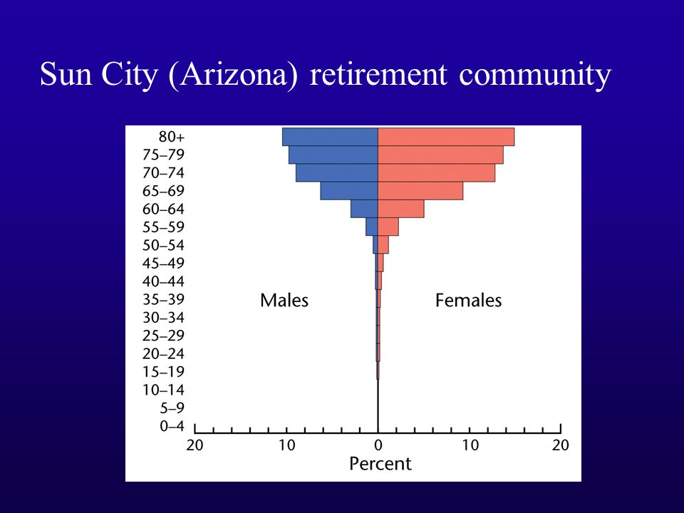 Sun City (Arizona) retirement community