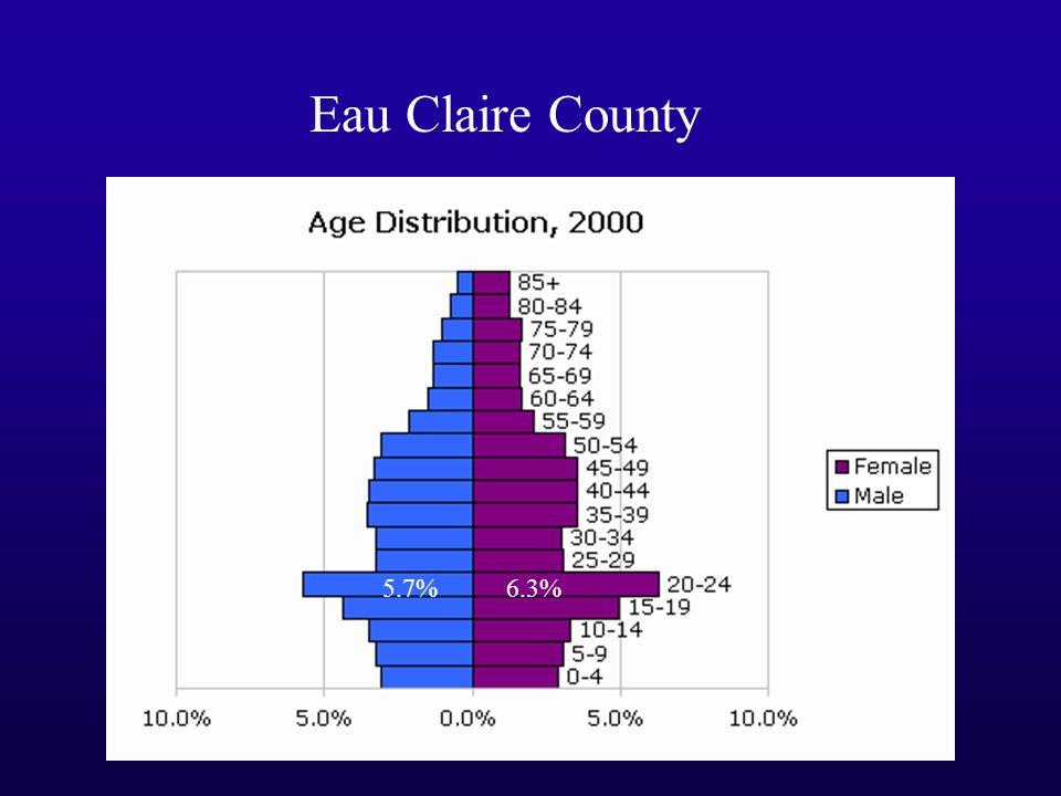 Eau Claire County 5.7%6.3%