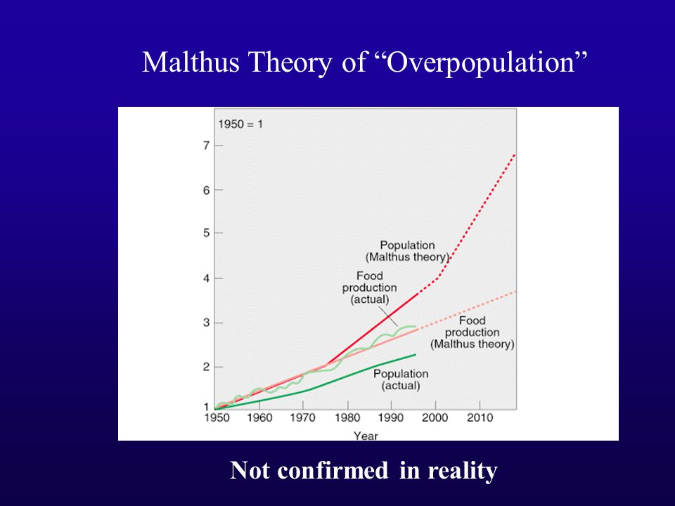 Not confirmed in reality Malthus Theory of Overpopulation