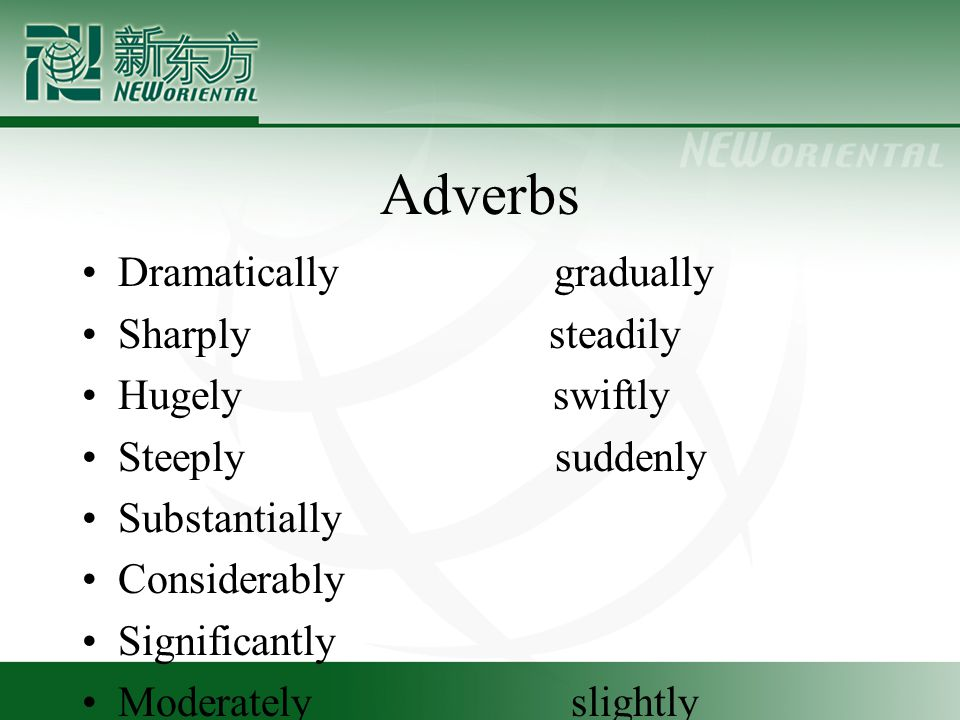 Adverbs Dramatically gradually Sharply steadily Hugely swiftly Steeply suddenly Substantially Considerably Significantly Moderately slightly
