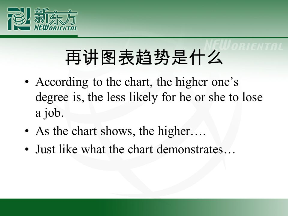 再讲图表趋势是什么 According to the chart, the higher one's degree is, the less likely for he or she to lose a job.