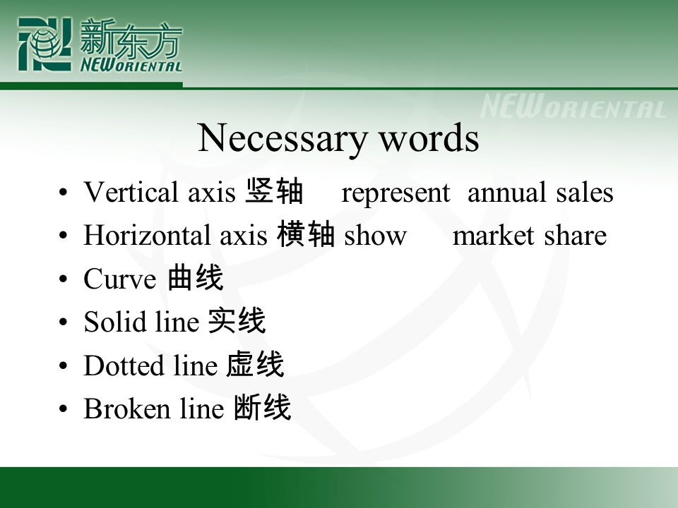 Necessary words Vertical axis 竖轴 represent annual sales Horizontal axis 横轴 show market share Curve 曲线 Solid line 实线 Dotted line 虚线 Broken line 断线