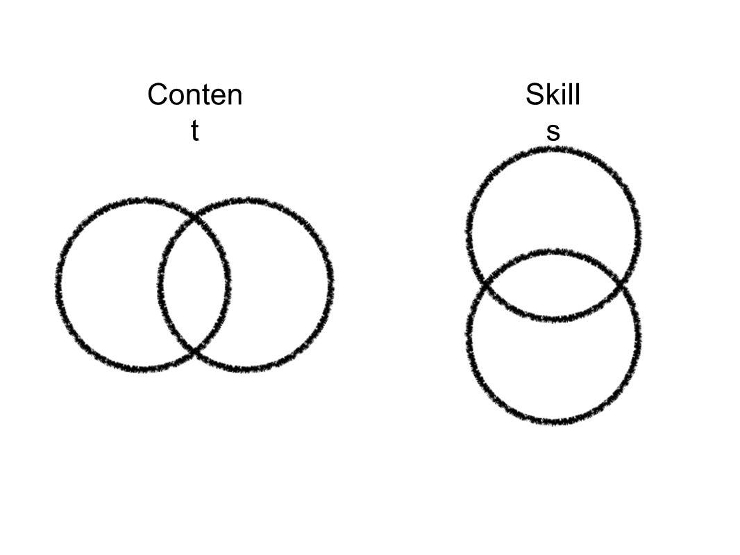 Conten t Skill s
