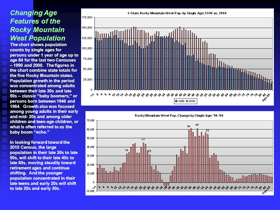 Changing Age Features of the Rocky Mountain West Population The chart shows population counts by single ages for persons under 1 year of age up to age