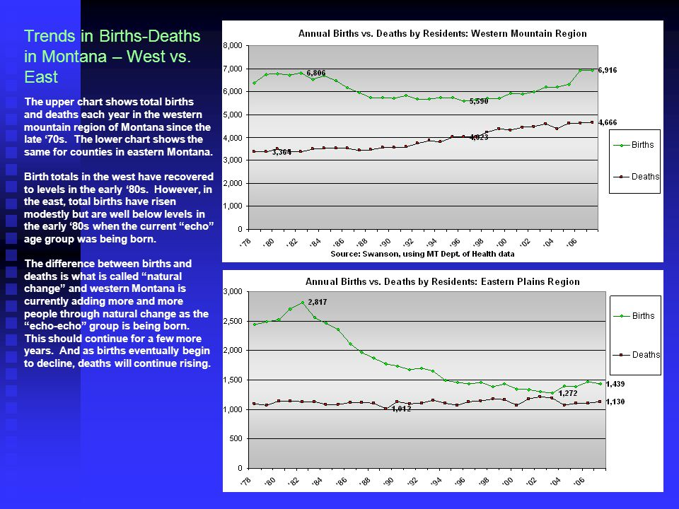 Trends in Births-Deaths in Montana – West vs. East The upper chart shows total births and deaths each year in the western mountain region of Montana s