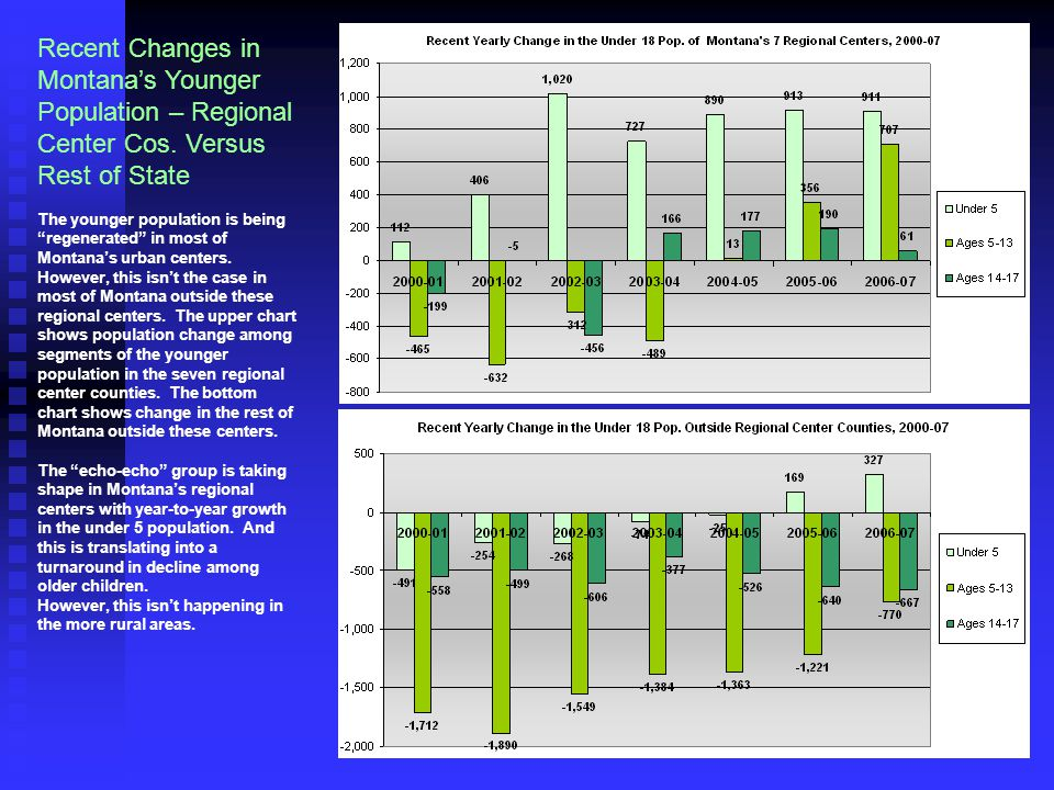 Recent Changes in Montana's Younger Population – Regional Center Cos.