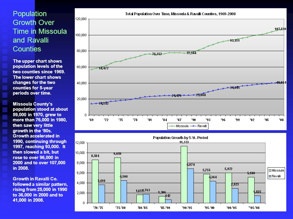 Population Growth Over Time in Missoula and Ravalli Counties The upper chart shows population levels of the two counties since 1969. The lower chart s