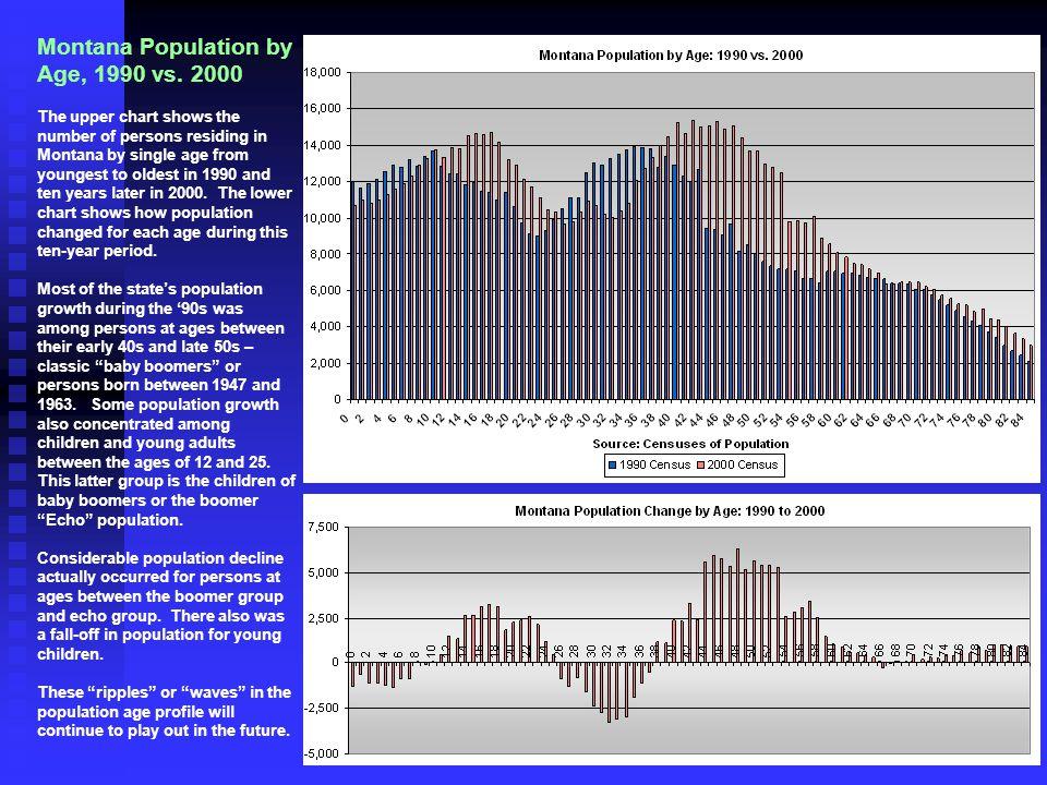 Montana Population by Age, 1990 vs.