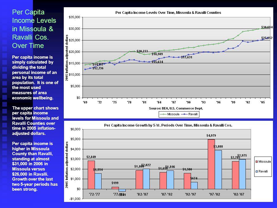 Per Capita Income Levels in Missoula & Ravalli Cos.
