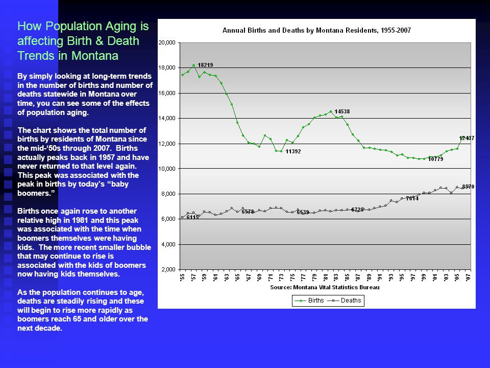 How Population Aging is affecting Birth & Death Trends in Montana By simply looking at long-term trends in the number of births and number of deaths statewide in Montana over time, you can see some of the effects of population aging.